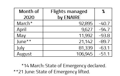 Flights managed by ENAIRE prior to August 2020